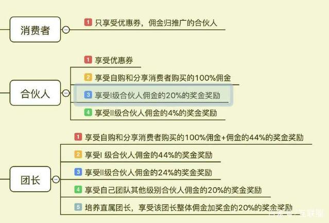 4 - 好省APP团长模式,让好省合伙人迅速裂变代理