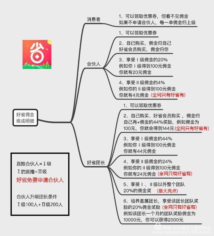 好省联合创始人--圈圈分享:如何利用好省App发展自己的团队增加收入